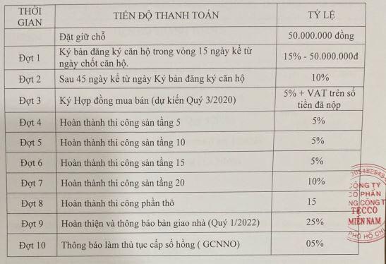 Phuong-thuc-thanh-toan-tecco-home